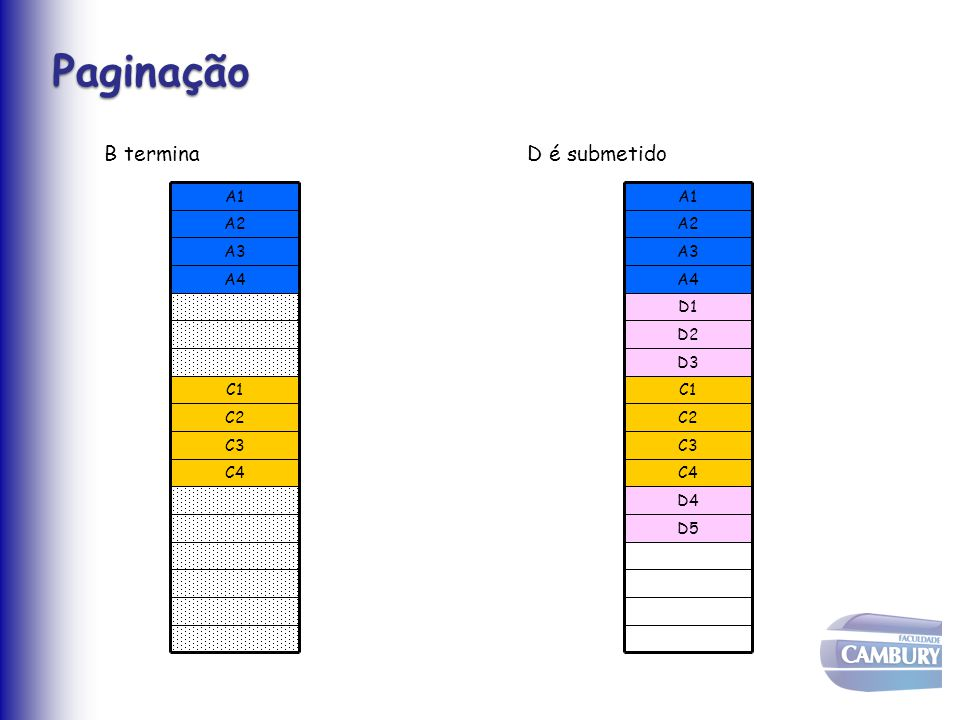 Paginação B termina D é submetido C4 C3 C2 C1 A4 A3 A2 A1 D4 D5 C1 C2