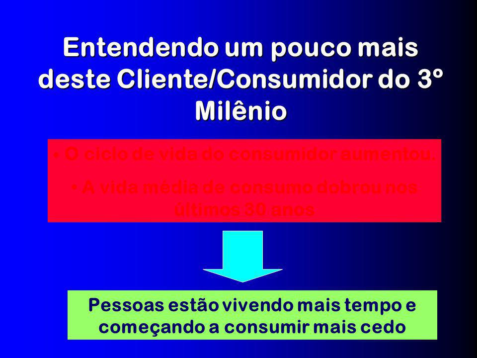 Entendendo um pouco mais deste Cliente/Consumidor do 3º Milênio