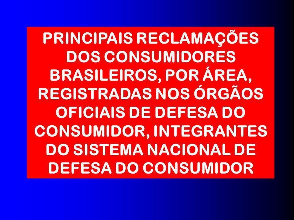 PRINCIPAIS RECLAMAÇÕES DOS CONSUMIDORES BRASILEIROS, POR ÁREA, REGISTRADAS NOS ÓRGÃOS OFICIAIS DE DEFESA DO CONSUMIDOR, INTEGRANTES DO SISTEMA NACIONAL DE DEFESA DO CONSUMIDOR