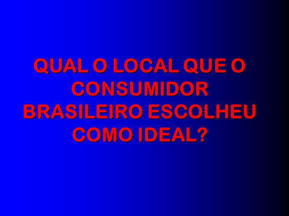 CONSUMIDOR BRASILEIRO ESCOLHEU COMO IDEAL