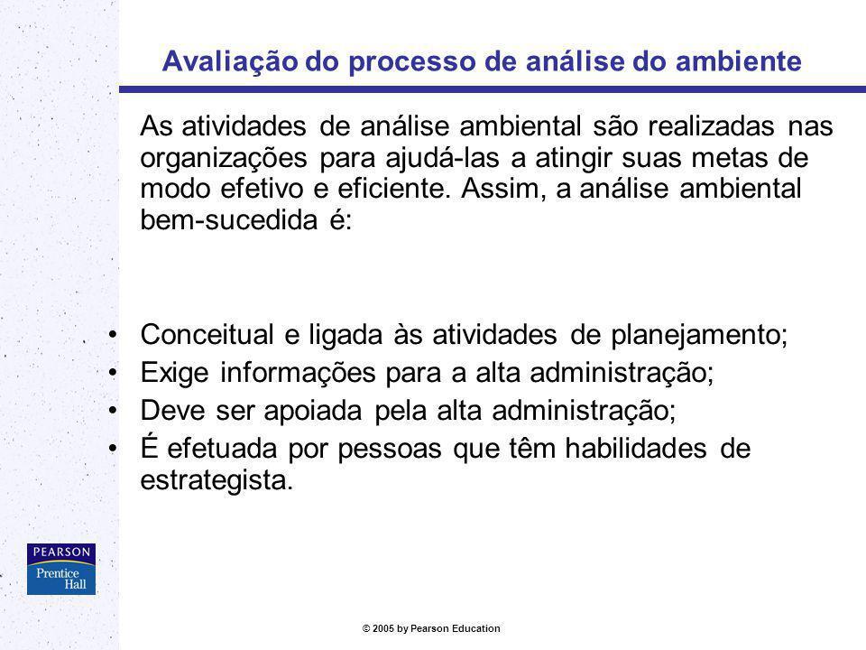 Avaliação do processo de análise do ambiente