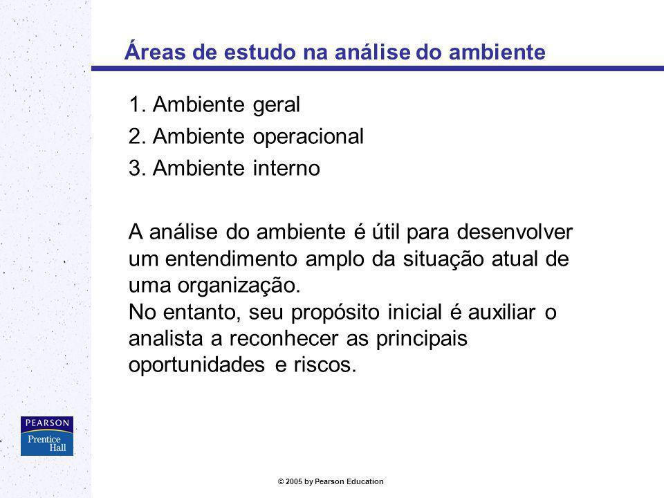Áreas de estudo na análise do ambiente