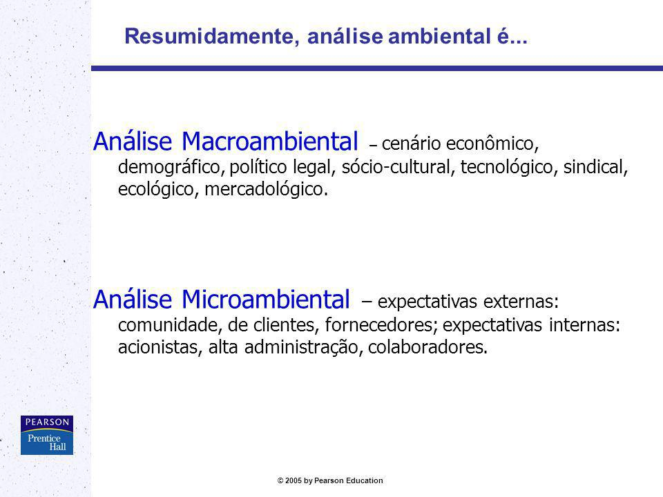 Resumidamente, análise ambiental é...