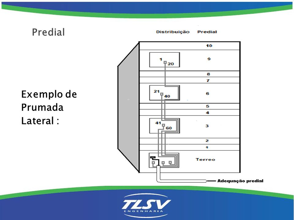Predial Exemplo de Prumada Lateral :