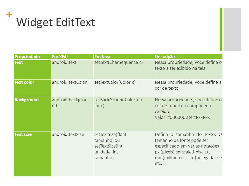 Widget EditText Propriedade Em XML Em Java Descrição Text android:text