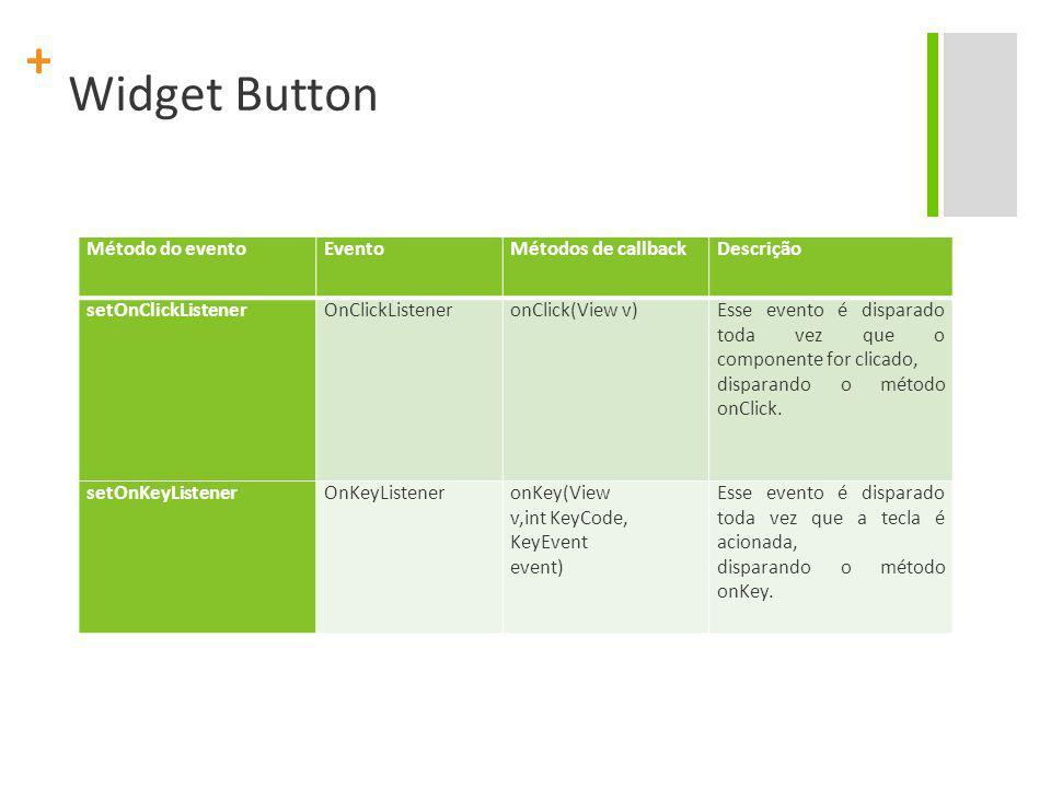 Widget Button Método do evento Evento Métodos de callback Descrição