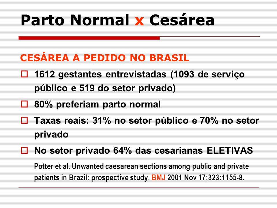 Parto Normal x Cesárea CESÁREA A PEDIDO NO BRASIL