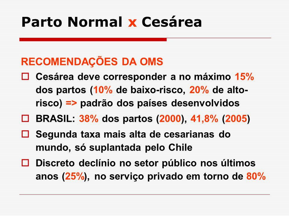 Parto Normal x Cesárea RECOMENDAÇÕES DA OMS