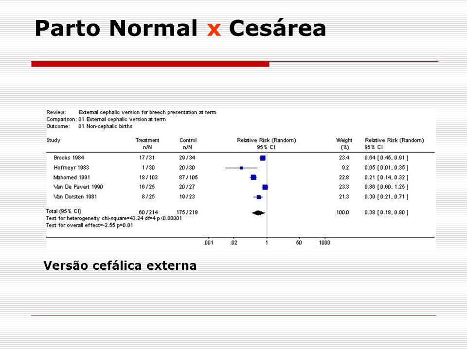 Parto Normal x Cesárea Versão cefálica externa