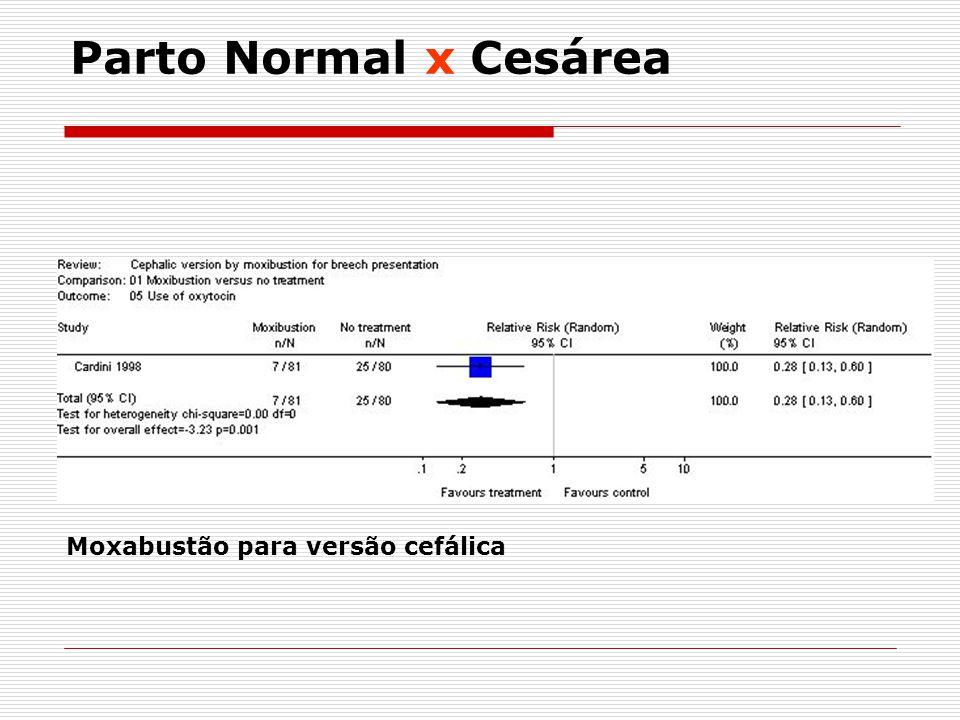 Parto Normal x Cesárea Moxabustão para versão cefálica