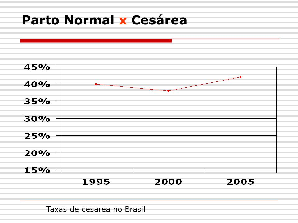 Parto Normal x Cesárea Taxas de cesárea no Brasil