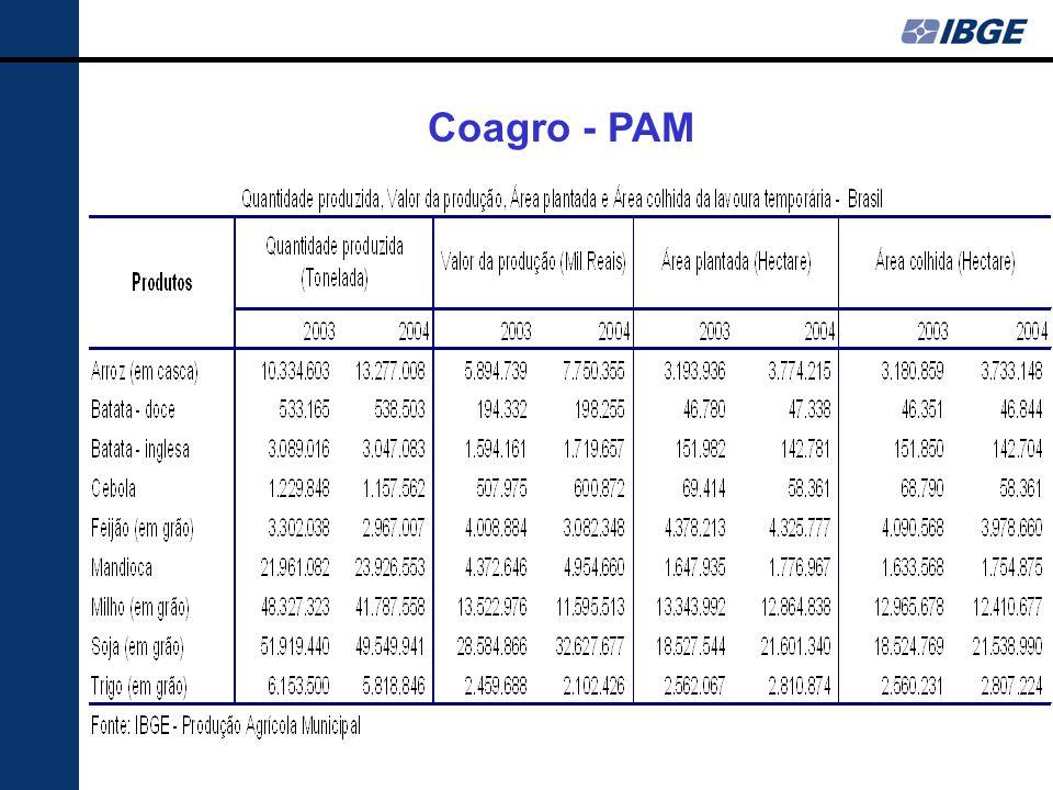 Coagro - PAM