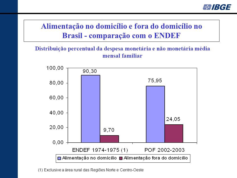 DESPESA ALIMENTAR Alimentação no domicílio e fora do domicílio no Brasil - comparação com o ENDEF.