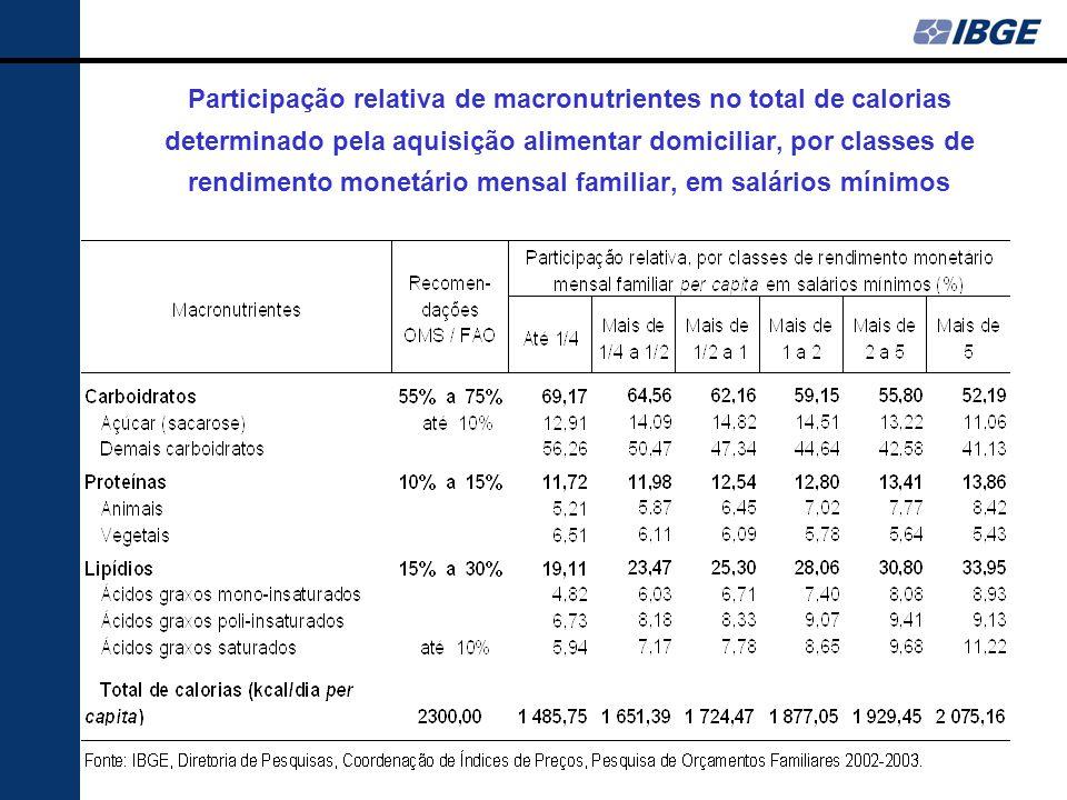 Participação relativa de macronutrientes no total de calorias determinado pela aquisição alimentar domiciliar, por classes de rendimento monetário mensal familiar, em salários mínimos