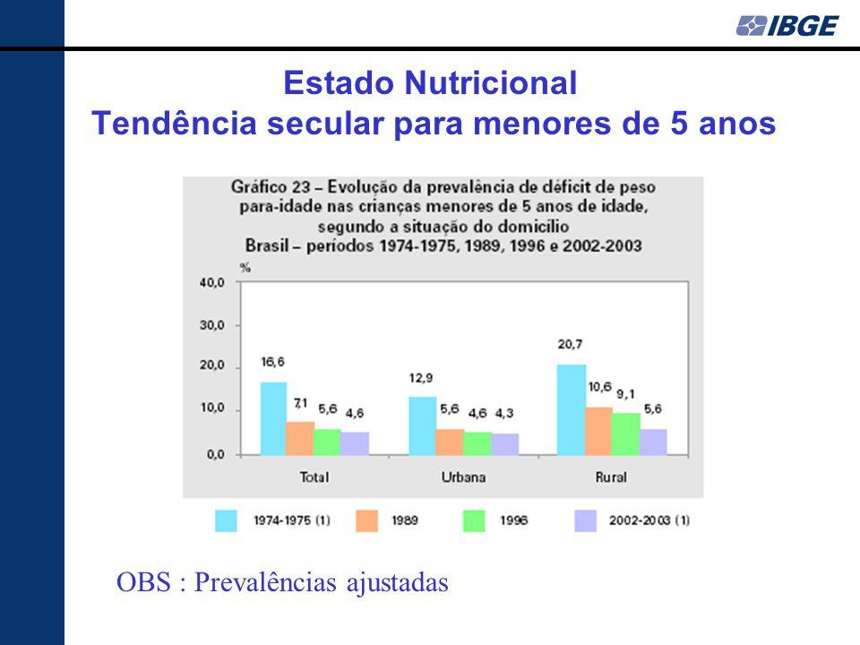 Estado Nutricional Tendência secular para menores de 5 anos