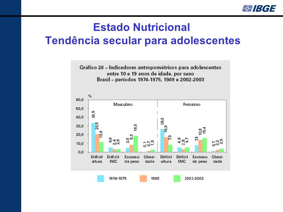 Estado Nutricional Tendência secular para adolescentes