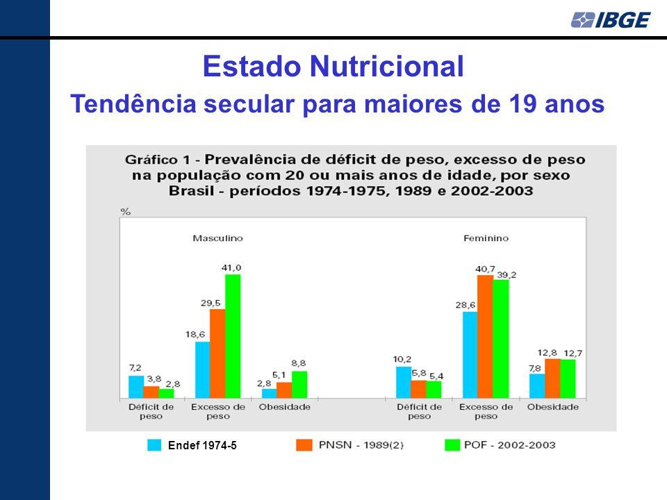 Estado Nutricional Tendência secular para maiores de 19 anos