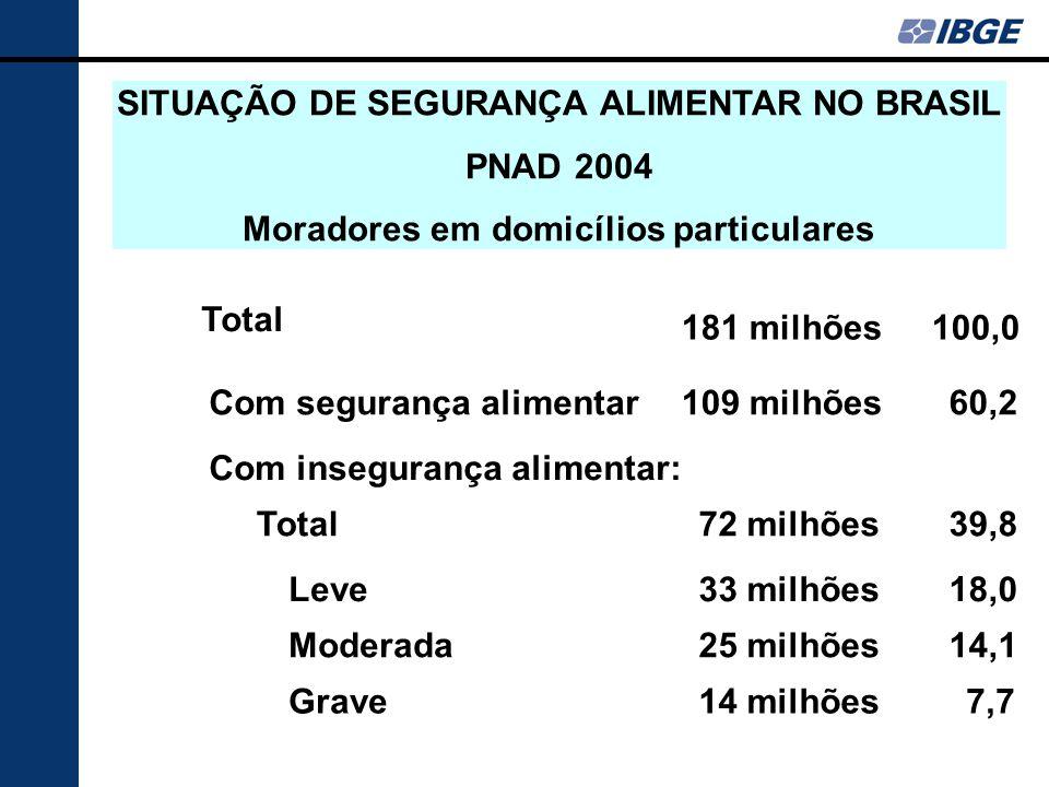 SITUAÇÃO DE SEGURANÇA ALIMENTAR NO BRASIL PNAD 2004