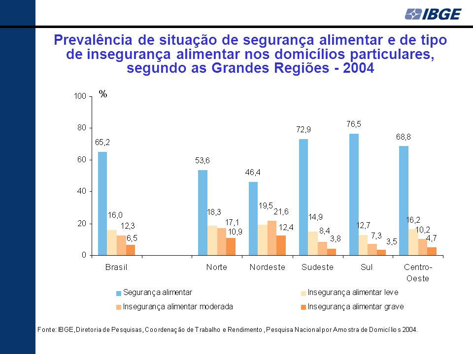 Prevalência de situação de segurança alimentar e de tipo de insegurança alimentar nos domicílios particulares, segundo as Grandes Regiões - 2004