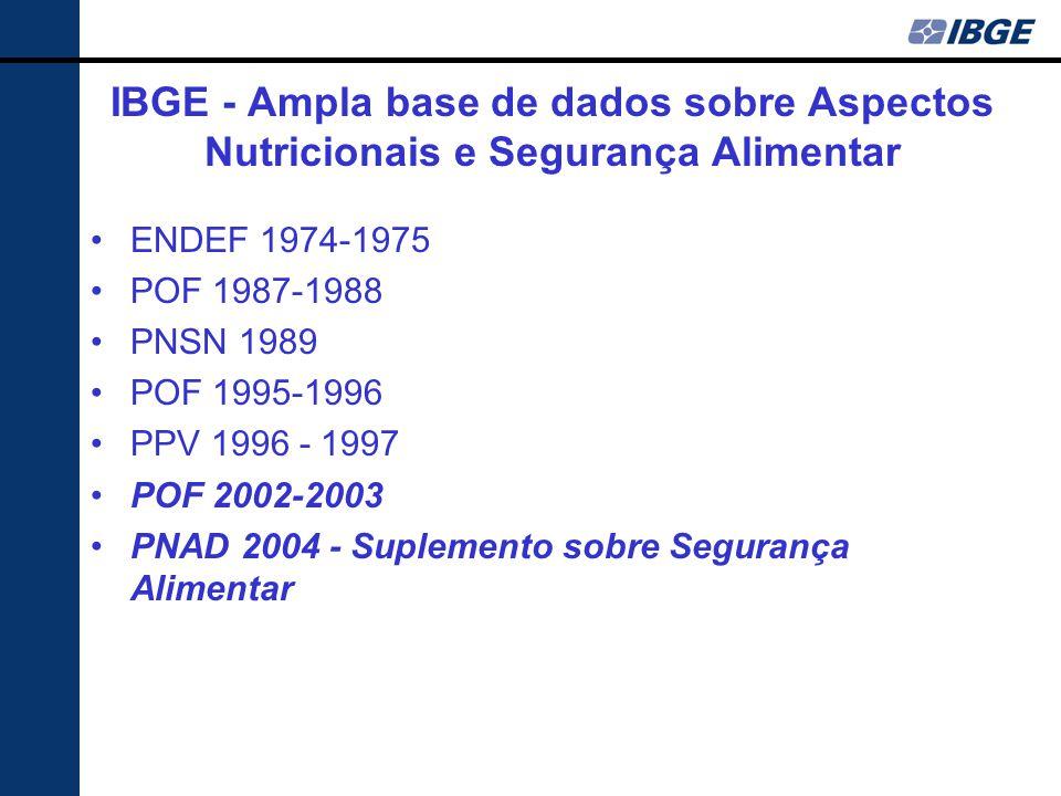 IBGE - Ampla base de dados sobre Aspectos Nutricionais e Segurança Alimentar