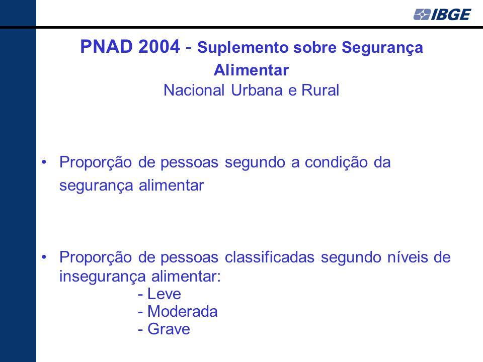 PNAD 2004 - Suplemento sobre Segurança Alimentar Nacional Urbana e Rural
