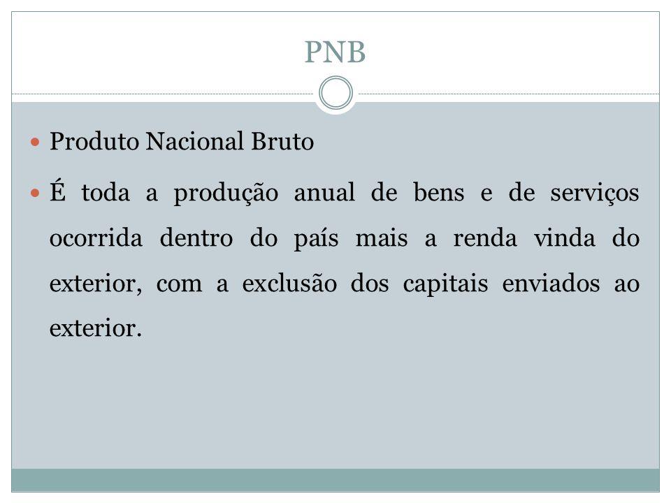 PNB Produto Nacional Bruto