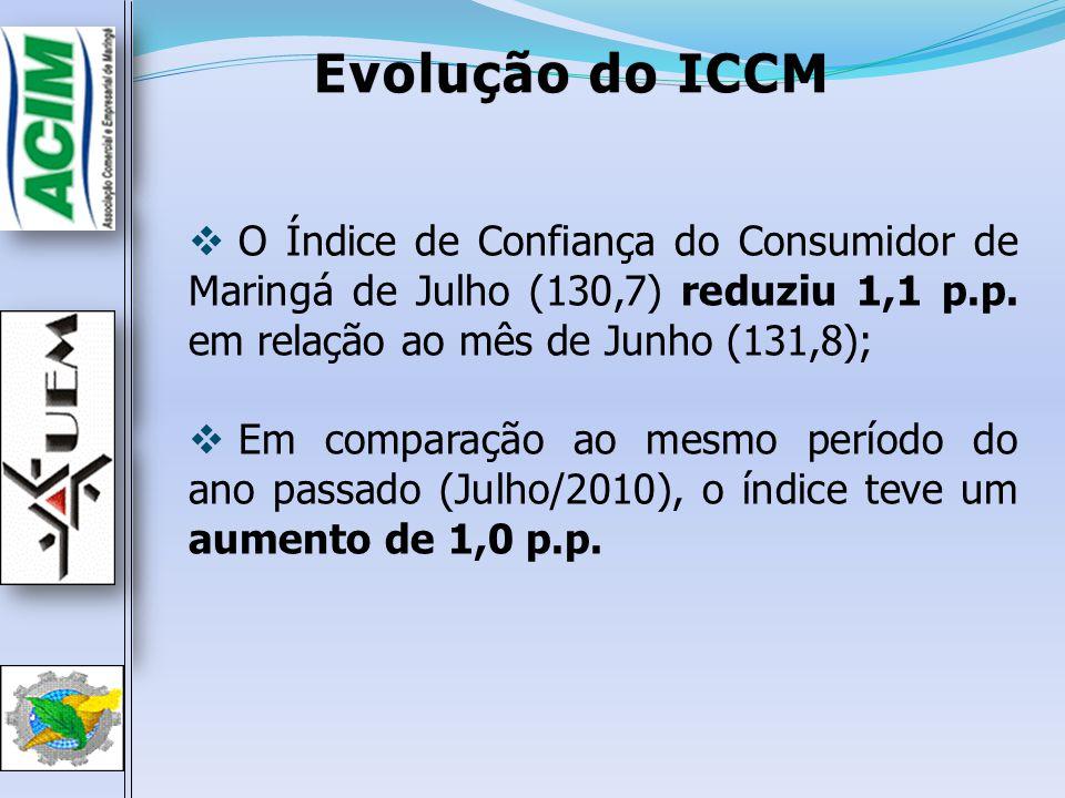 Evolução do ICCM O Índice de Confiança do Consumidor de Maringá de Julho (130,7) reduziu 1,1 p.p. em relação ao mês de Junho (131,8);