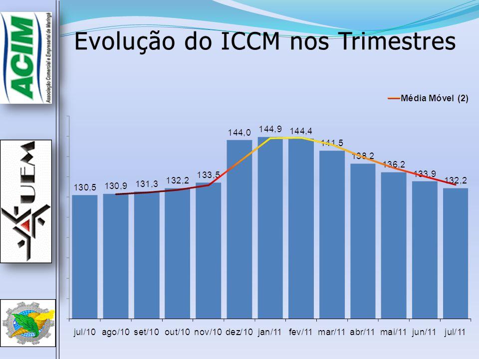 Evolução do ICCM nos Trimestres