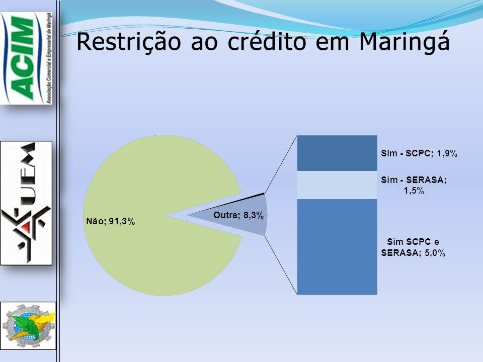 Restrição ao crédito em Maringá