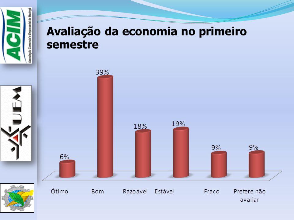 Avaliação da economia no primeiro semestre