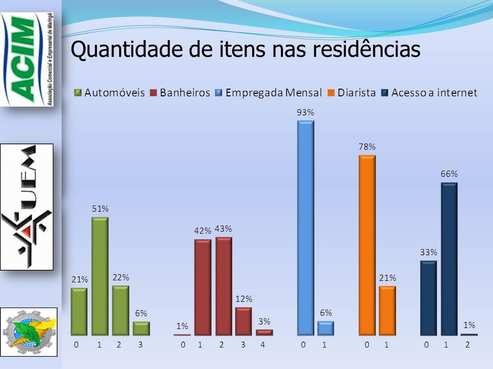 Quantidade de itens nas residências
