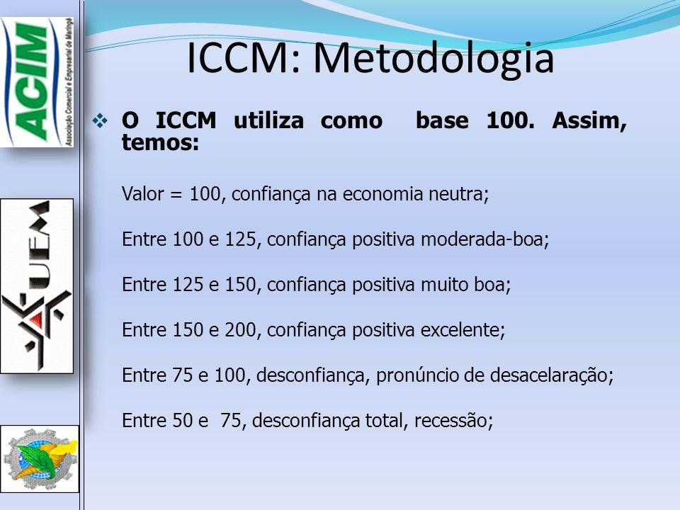 ICCM: Metodologia O ICCM utiliza como base 100. Assim, temos: