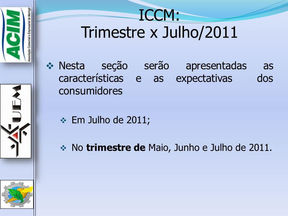 ICCM: Trimestre x Julho/2011