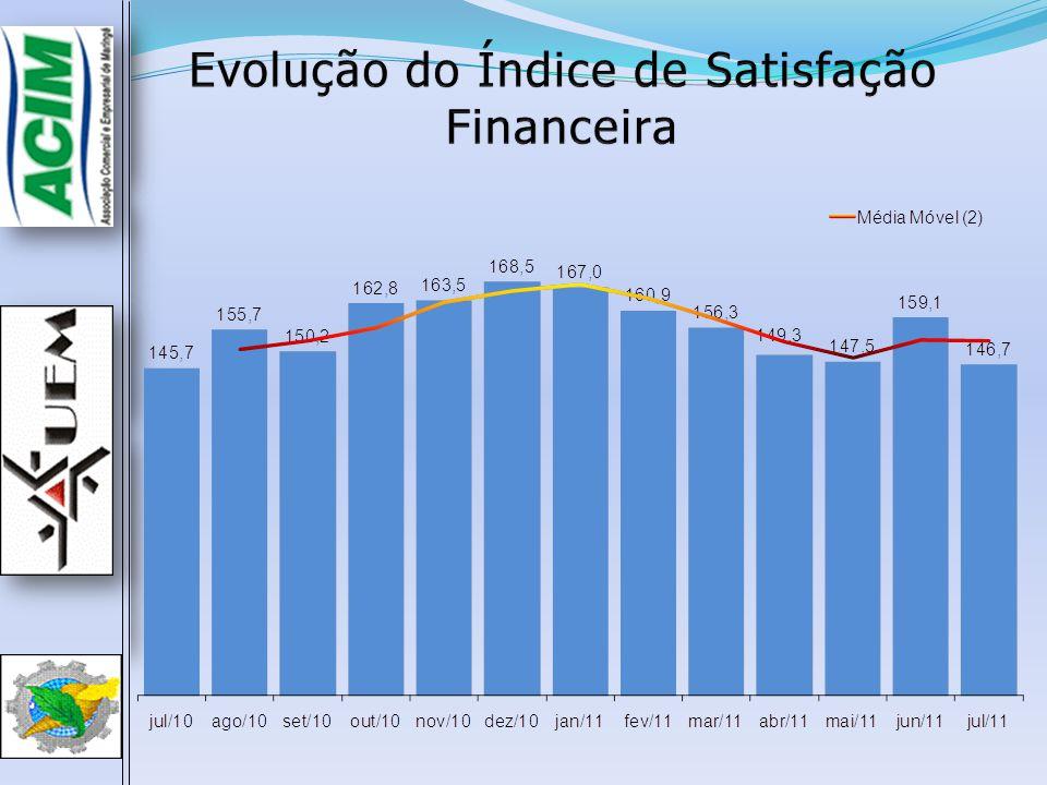 Evolução do Índice de Satisfação Financeira