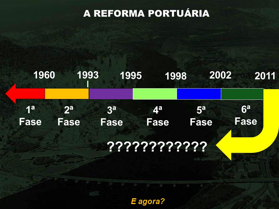 A REFORMA PORTUÁRIA 1960. 1993. 1995. 1998. 2002. 2011. 1ª. Fase. 2ª. Fase. 3ª. Fase. 4ª Fase.