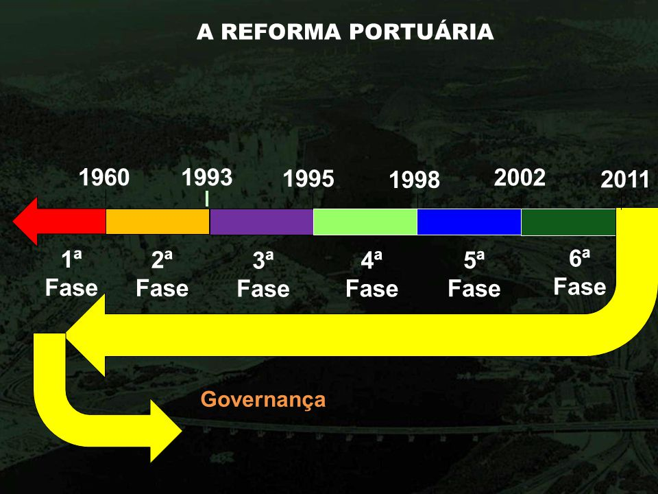1960 1993 1995 1ª Fase 2ª Fase 3ª Fase 4ª Fase 5ª Fase 6ª Fase