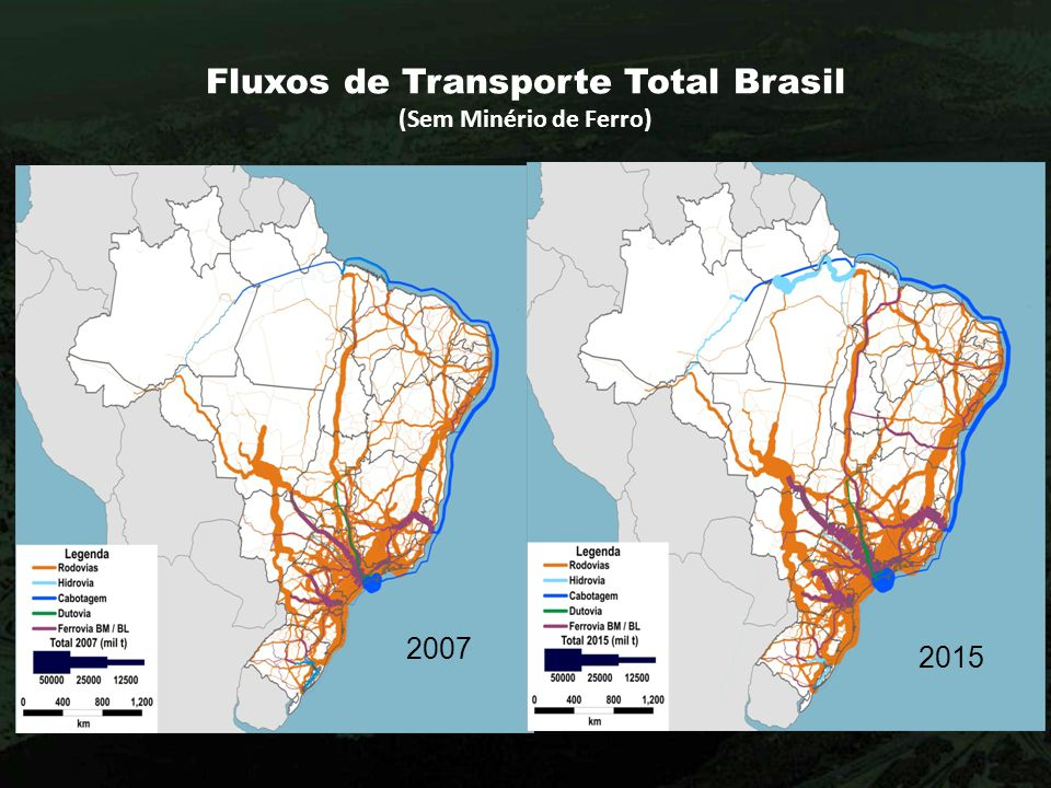 Fluxos de Transporte Total Brasil (Sem Minério de Ferro)