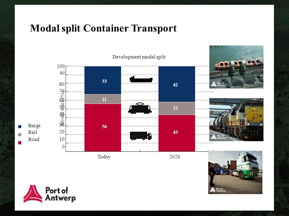 Modal split Container Transport