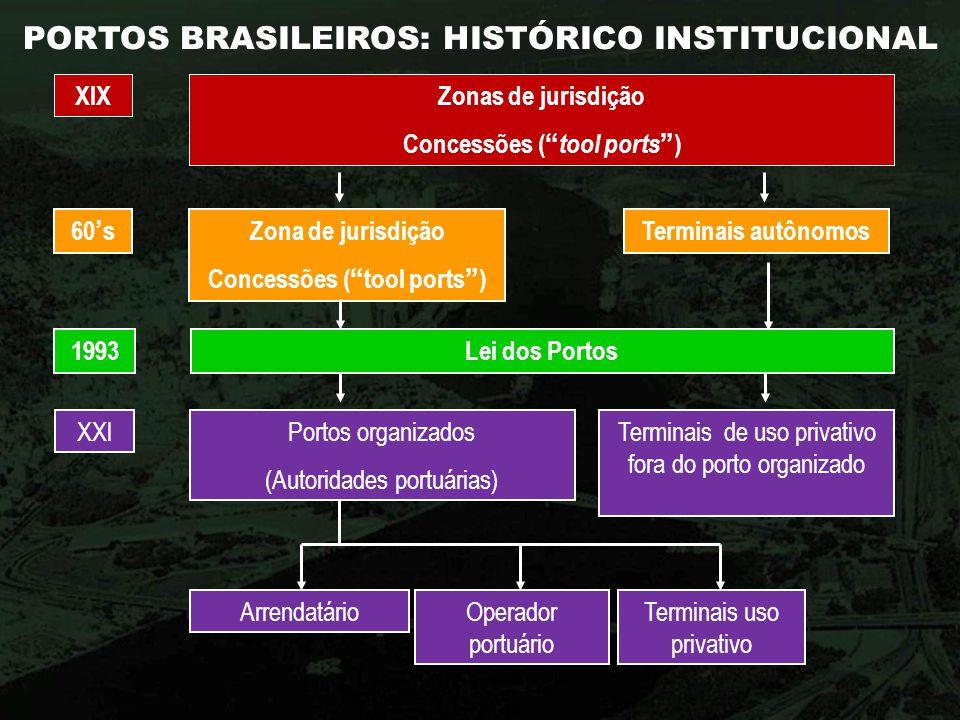 PORTOS BRASILEIROS: HISTÓRICO INSTITUCIONAL