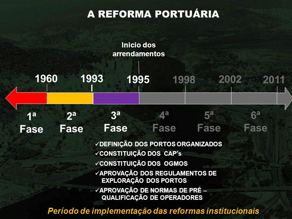 1960 1993 2002 1ª Fase 2ª Fase 3ª Fase 4ª Fase 5ª Fase 6ª Fase