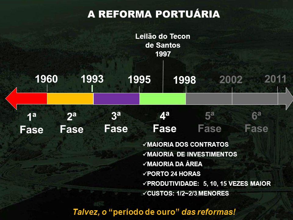 Leilão do Tecon de Santos Talvez, o período de ouro das reformas!