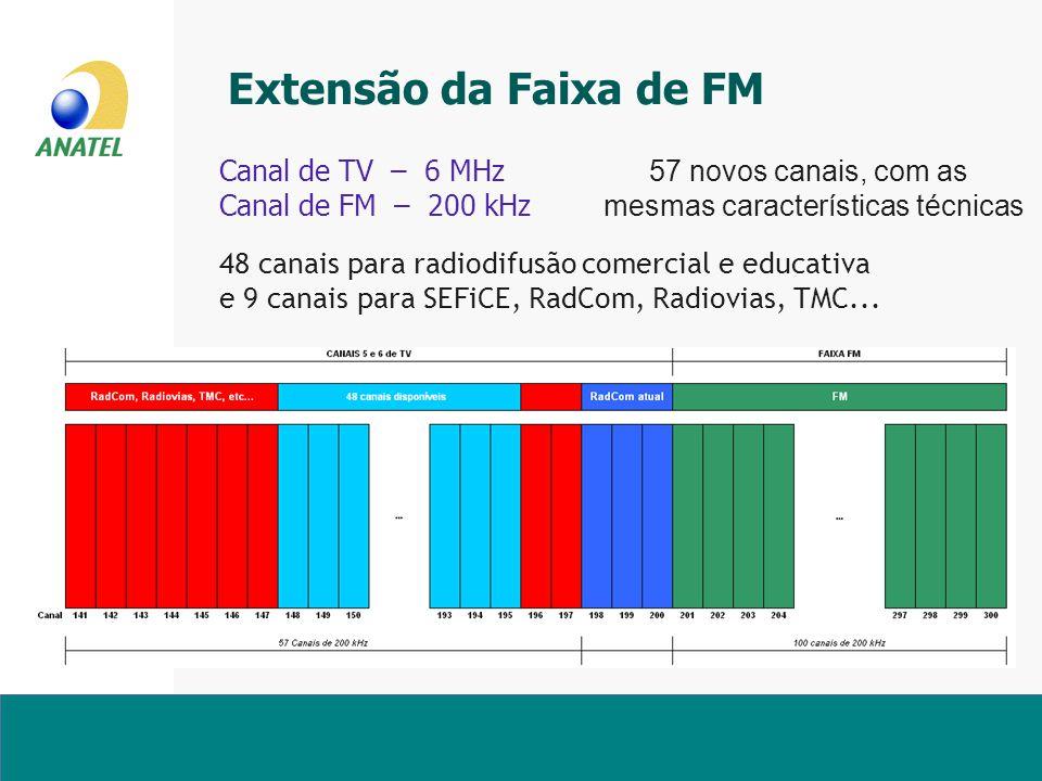 Extensão da Faixa de FM Canal de TV – 6 MHz 57 novos canais, com as Canal de FM – 200 kHz mesmas características técnicas.