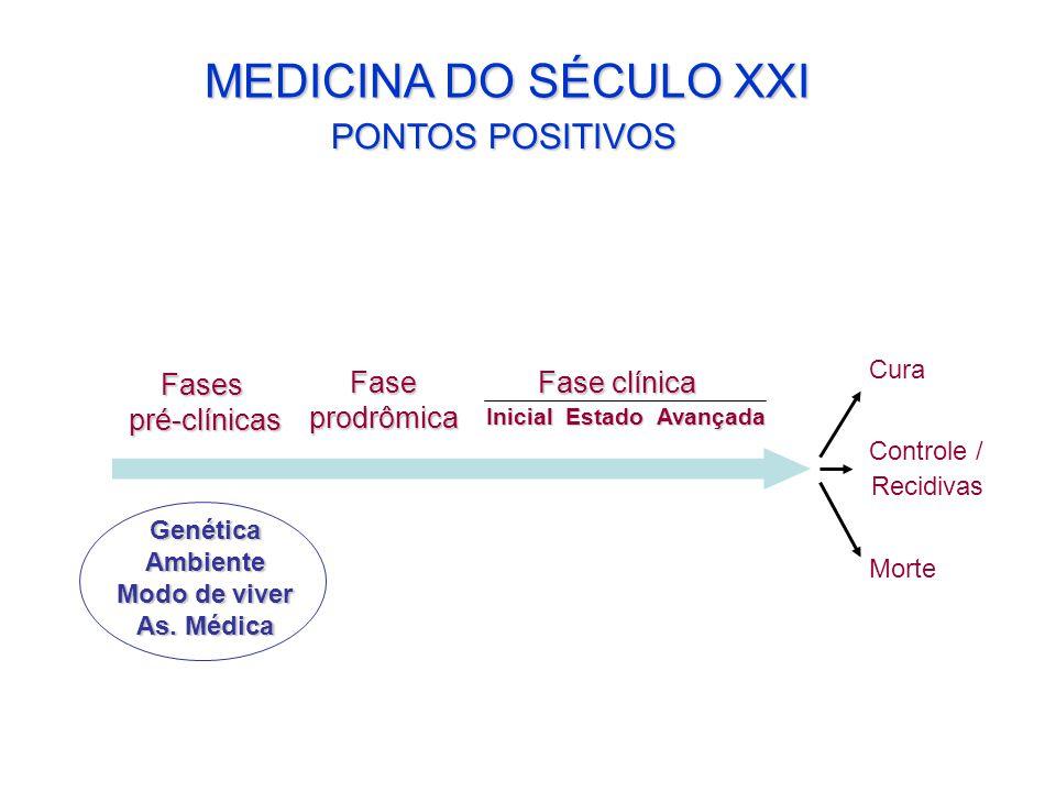MEDICINA DO SÉCULO XXI PONTOS POSITIVOS Fases pré-clínicas Fase