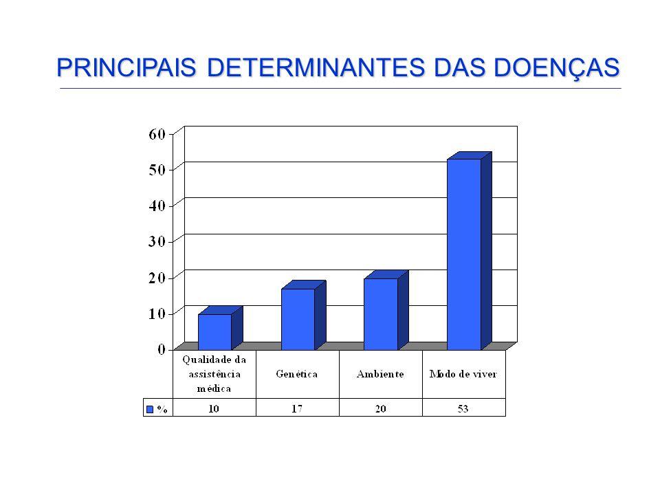 PRINCIPAIS DETERMINANTES DAS DOENÇAS