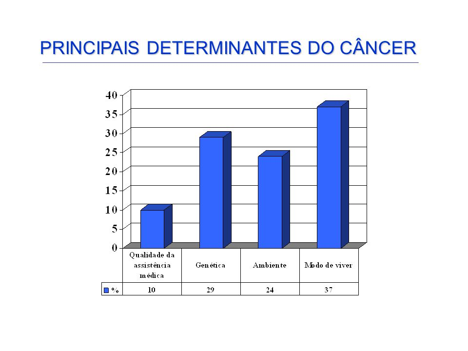 PRINCIPAIS DETERMINANTES DO CÂNCER