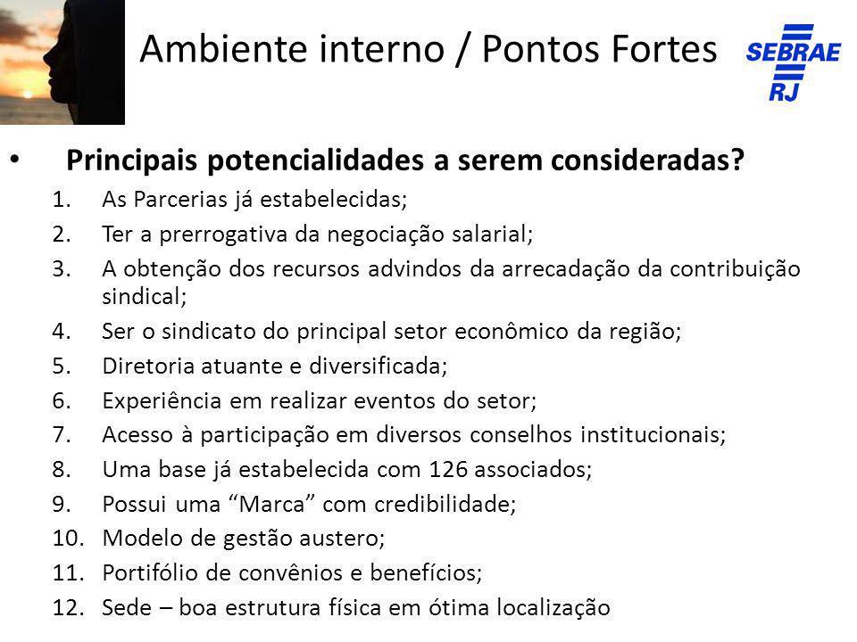 Ambiente interno / Pontos Fortes