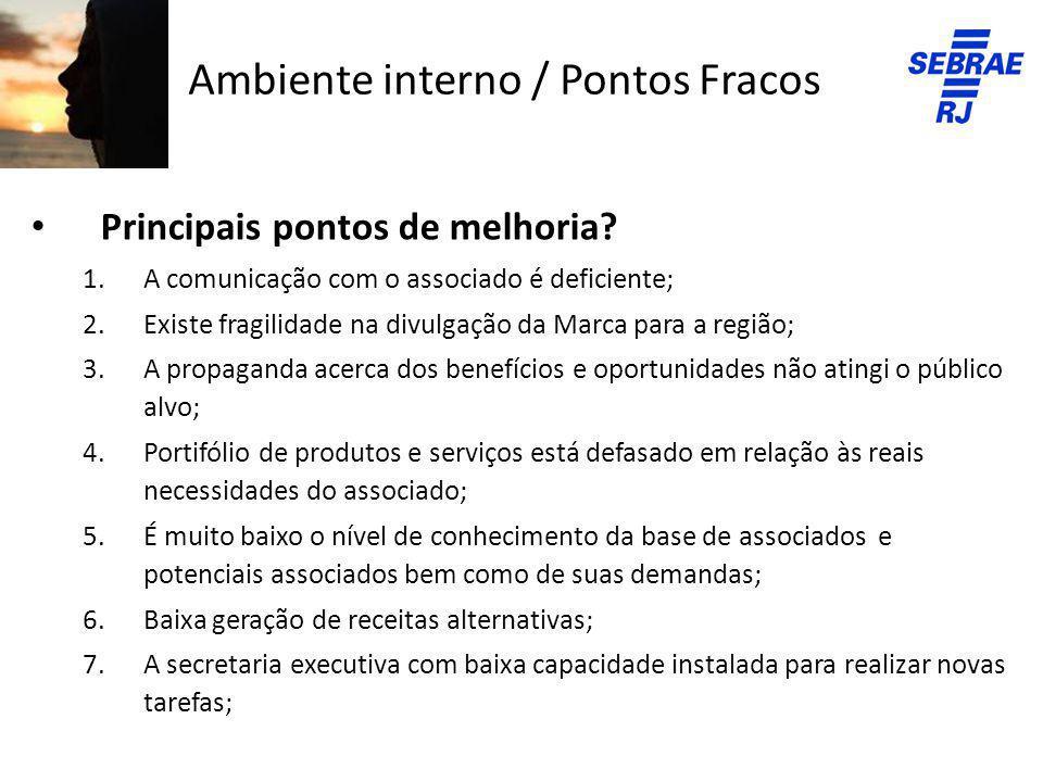 Ambiente interno / Pontos Fracos