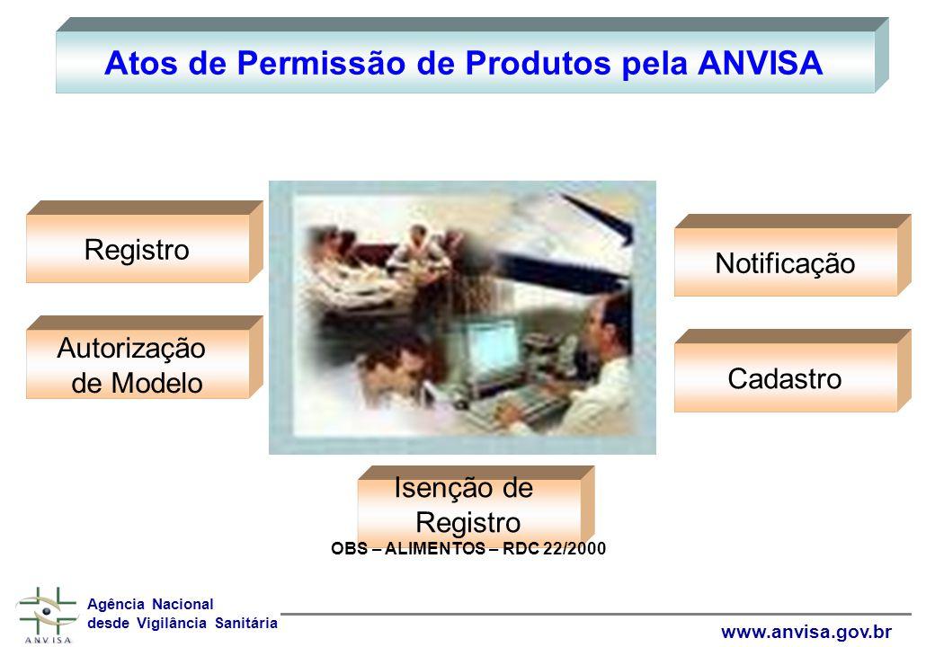 Atos de Permissão de Produtos pela ANVISA