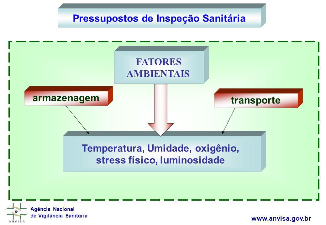 Pressupostos de Inspeção Sanitária