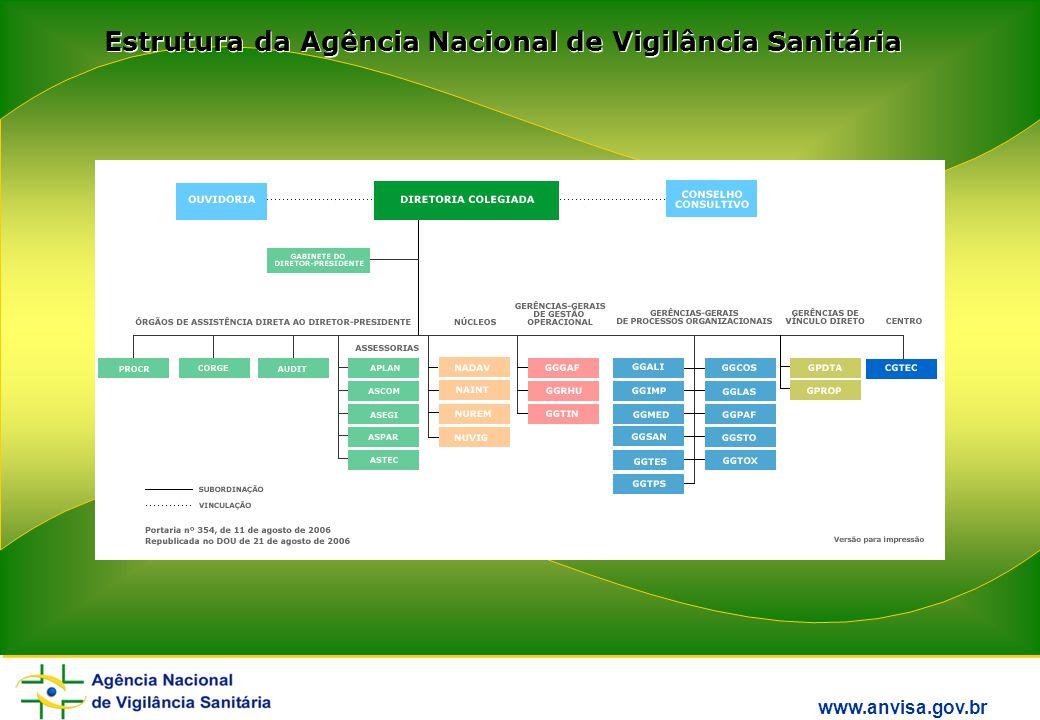 Estrutura da Agência Nacional de Vigilância Sanitária